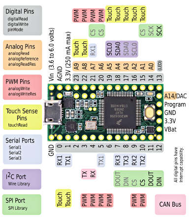 Teensy 3 2 amp 3 1 New Features