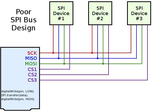 Better SPI Bus Design in 3 Steps